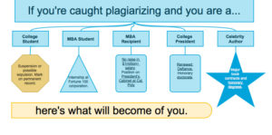 what are the consequences of plagiarism in college