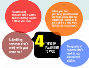 types of plagiarism avoid